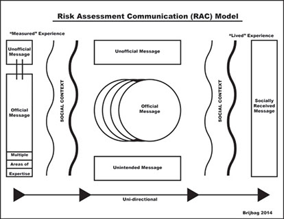 This is the current version of Brian Brijbag's RAC model.